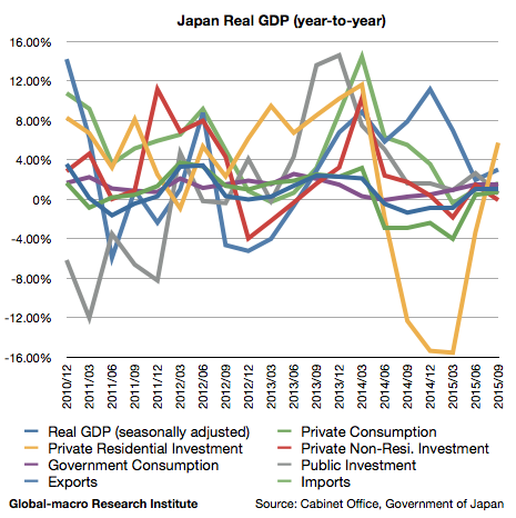 2015-3q-japan-real-gdp-growth