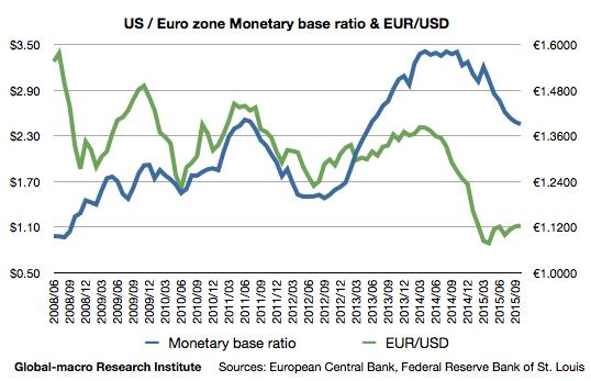 2015-10-us-euro-zone-monetary-base-ratio-and-eur-usd-exchange-rate