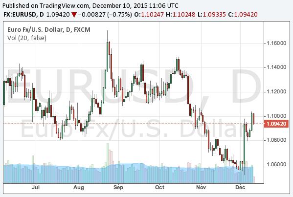 2015-12-10-eurusd-chart