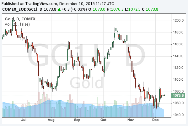 2015-12-10-gold-chart