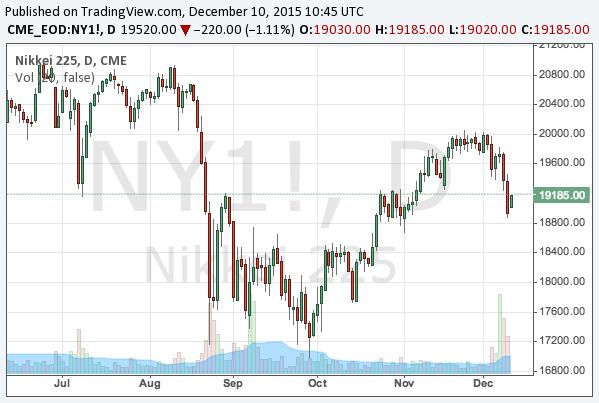 2015-12-10-nikkei-225-chart