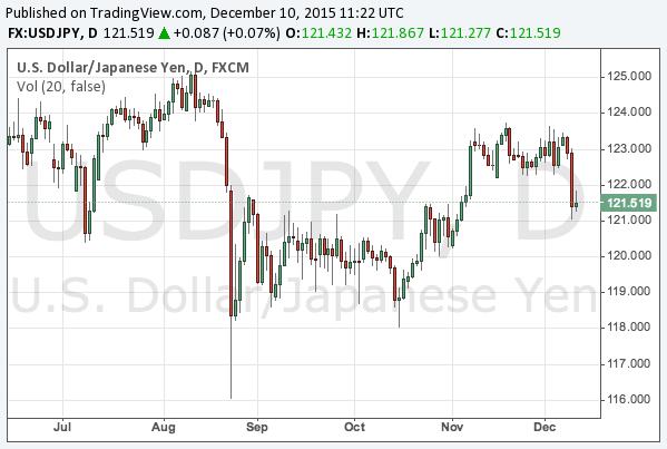 2015-12-10-usdjpy-chart