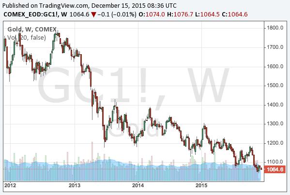 2015-12-15-gold-long-term-chart