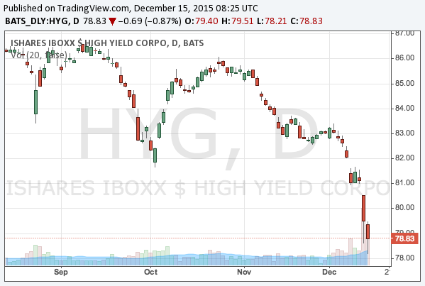 2015-12-15-ishares-high-yield-corporate-bond-etf-nyarca-hyg-chart