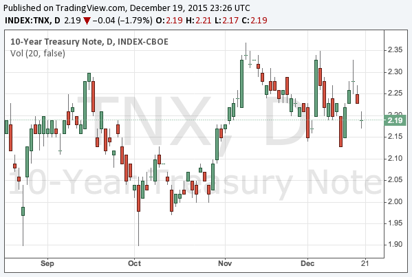 2015-12-19-10-year-treasury-note-yield-chart