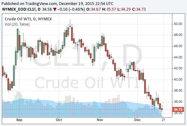 2015-12-19-WTI-crude-oil-long-term-chart
