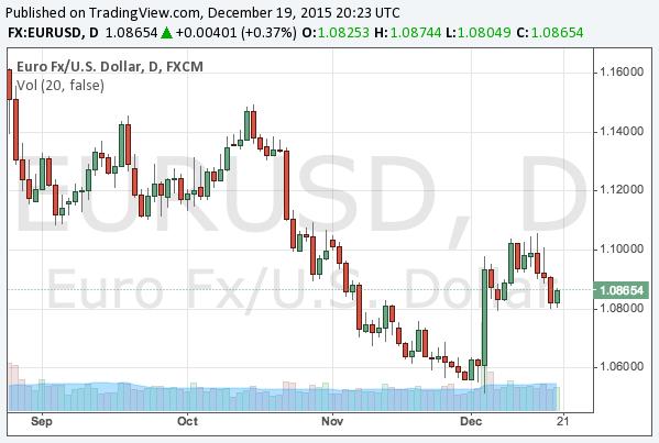 2015-12-19-eurusd-chart
