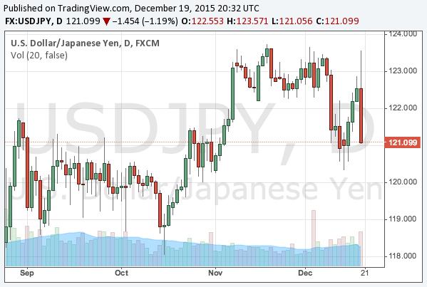 2015-12-19-usdjpy-chart