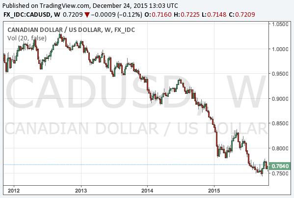 2015-12-24-cadusd-long-term-chart