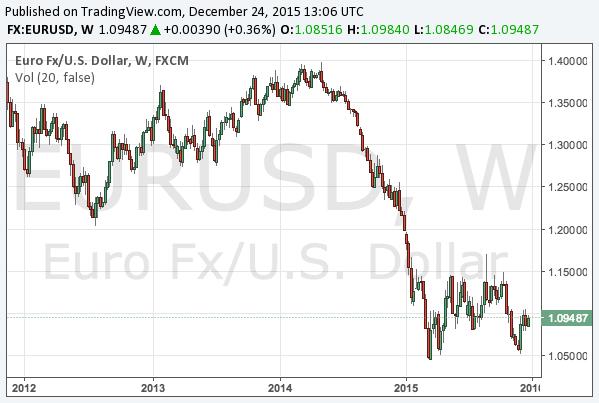 2015-12-24-eurusd-long-term-chart
