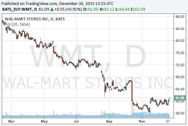 2015-12-24-wal-mart-stores-nyse-wmt-chart