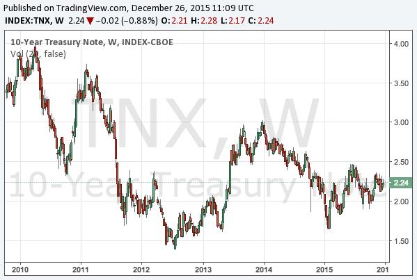 2015-12-26-10-year-treasury-note-yield-long-term-chart