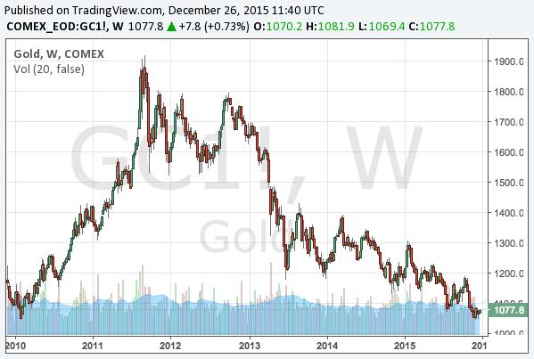 2015-12-26-gold-long-term-chart