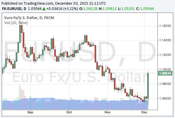 2015-12-3-eurusd-chart