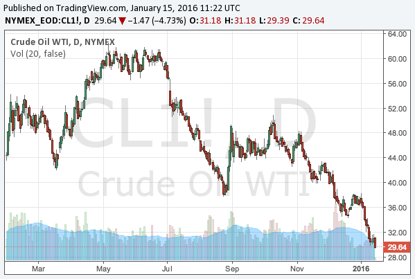 2016-1-15-WTI-crude-oil-chart