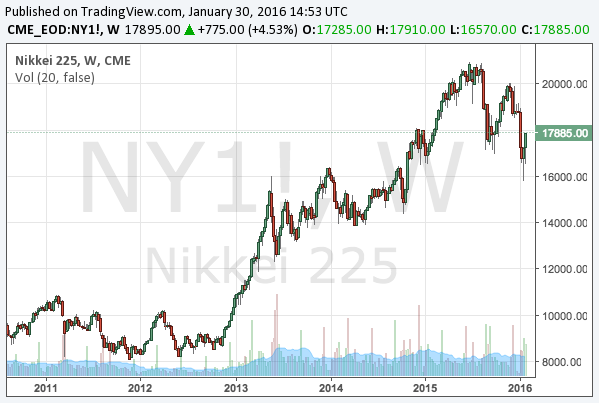 2016-1-30-nikkei-225-long-term-chart