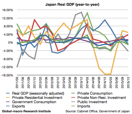 2015-4q-japan-real-gdp-growth