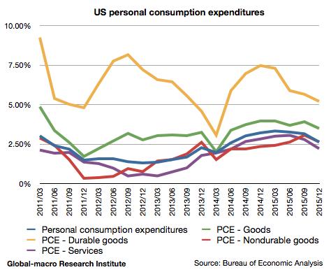 2015-4q-us-personal-consumption-expenditures