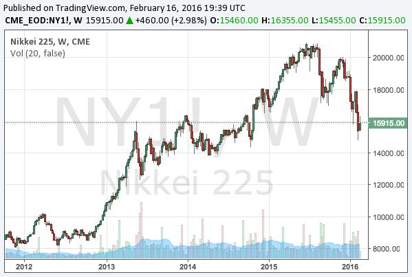 2016-2-16-nikkei-225-long-term-chart