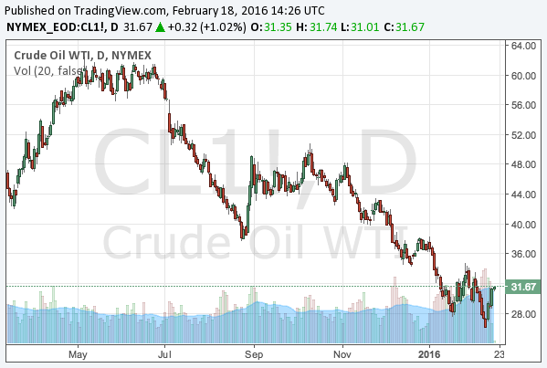 2016-2-18-WTI-crude-oil-chart