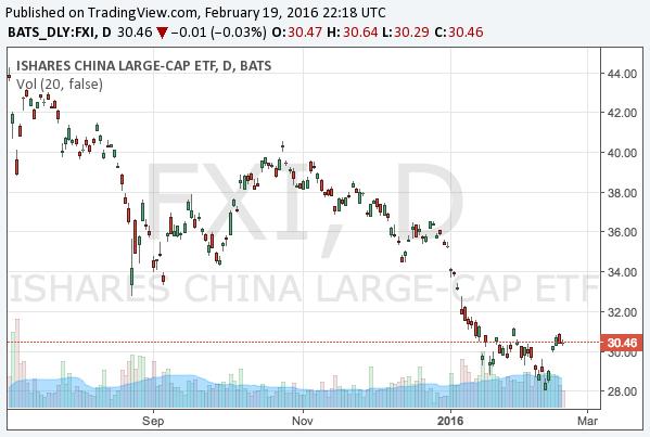 2016-2-19-ishares-china-large-cap-etf-nysearca-fxi-chart