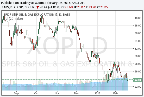 2016-2-19-spdr-s-and-p-oil-and-gas-exploration-and-production-etf-nysearca-xop-chart