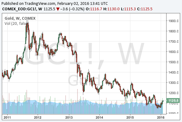 2016-2-2-gold-midle-term-chart