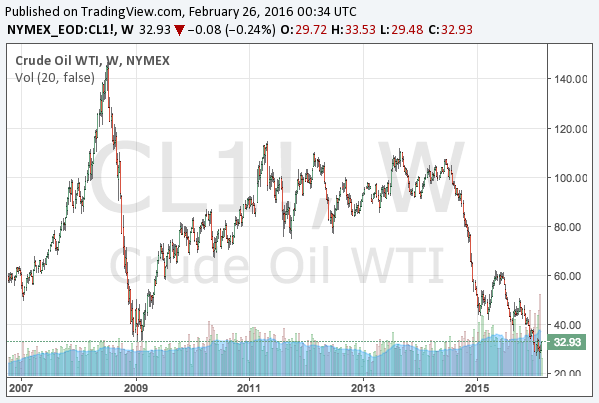 2016-2-26-WTI-crude-oil-long-term-chart