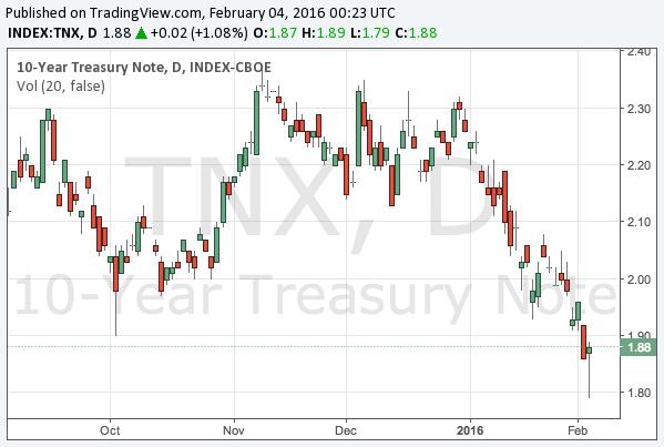 2016-2-4-10-year-treasury-note-yield-chart