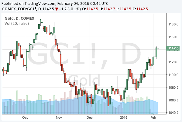 2016-2-4-gold-chart