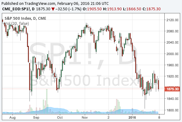 2016-2-6-s-and-p-500-chart