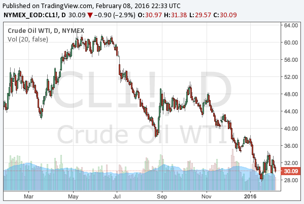 2016-2-8-WTI-crude-oil-chart