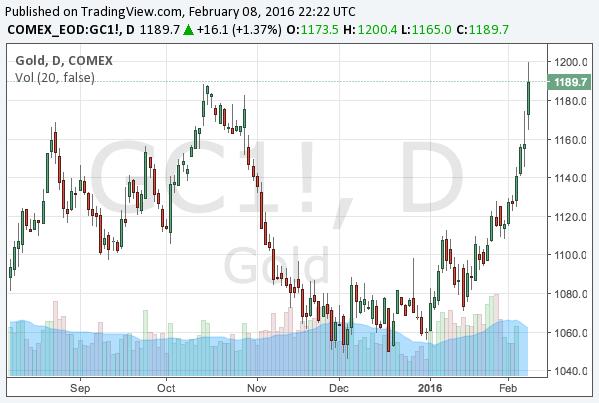 2016-2-8-gold-chart