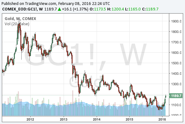2016-2-8-gold-long-term-chart