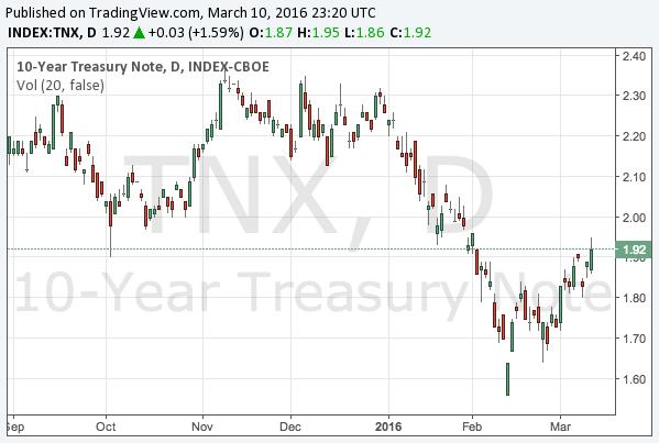2016-3-10-10-year-treasury-note-yield-chart