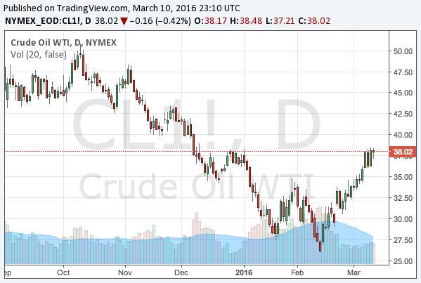 2016-3-10-WTI-crude-oil-chart