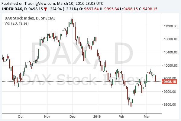 2016-3-10-dax-chart