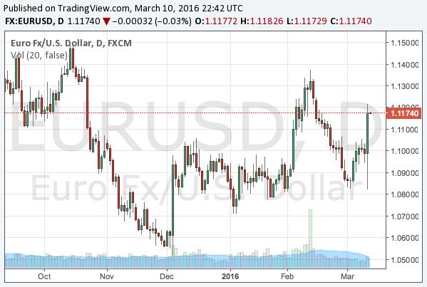 2016-3-10-eurusd-chart