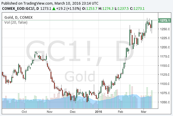 2016-3-10-gold-chart