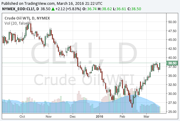 2016-3-16-WTI-crude-oil-chart