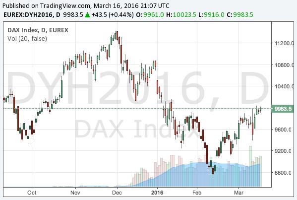 2016-3-16-dax-chart