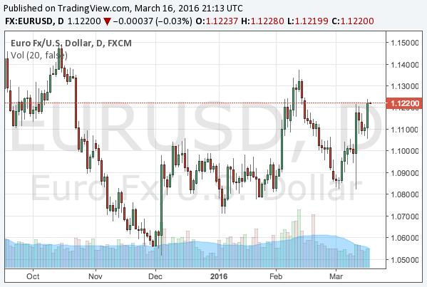 2016-3-16-eurusd-chart