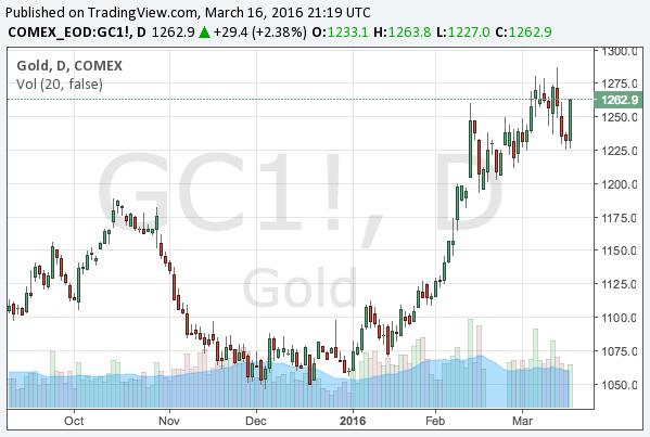 2016-3-16-gold-chart