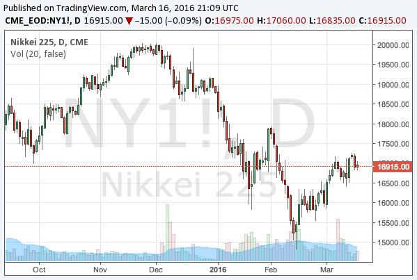 2016-3-16-nikkei-225-chart