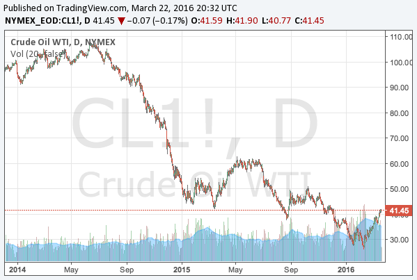 2016-3-22-WTI-crude-oil-middle-term-chart
