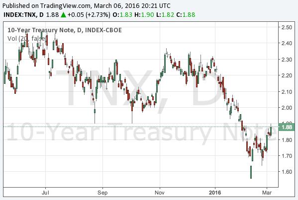 2016-3-6-10-year-treasury-note-yield-chart