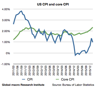 2016-2-us-inflation-rates-cpi-and-core-cpi