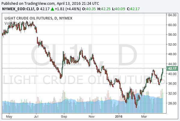 2016-4-13-WTI-crude-oil-chart