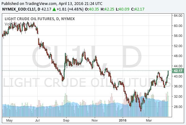 2016-4-13-WTI-crude-oil-chart