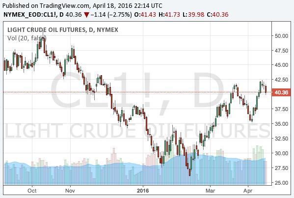 2016-4-16-WTI-crude-oil-chart